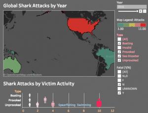 Shark Attack Visualization