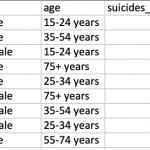 Descriptive Statistics: Frequency Distribution Table