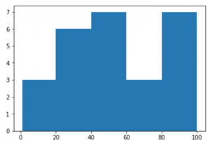 Plotting a Histogram